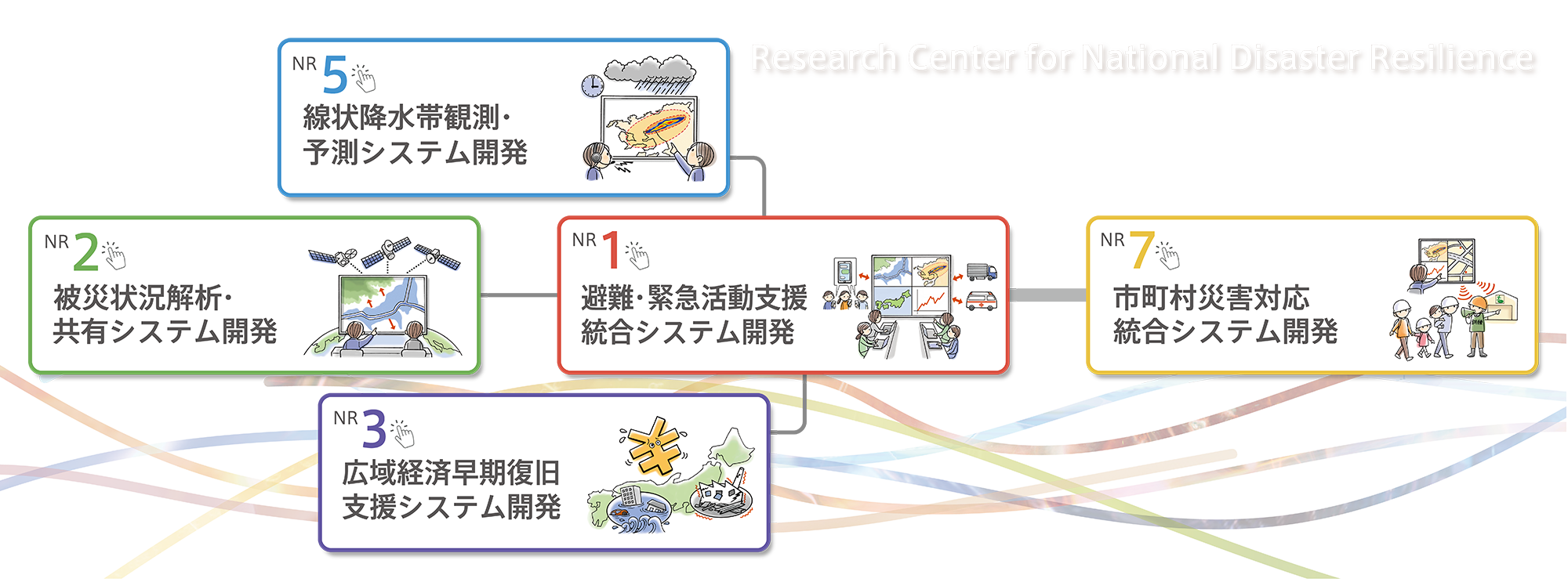 Research Center for National Disaster Resilience