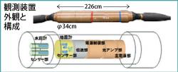 観測装置の外観と内部構成、複数の水圧系と地震計などから構成する