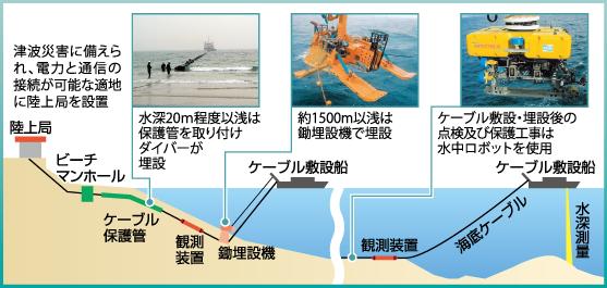 海底ケーブルの敷設イメージ図